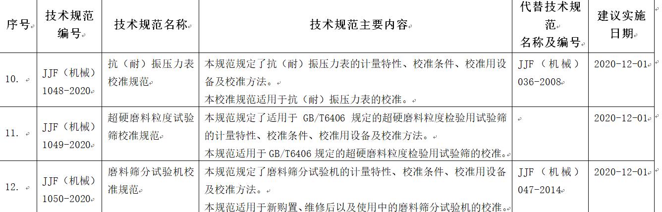 【行业新闻】新报批94项行业计量技术规范,利好检测仪表